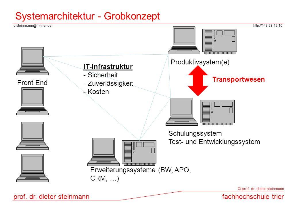 d.steinmann@fh-trier.dehttp://143.93.49.10 prof. dr. dieter steinmannfachhochschule trier © prof. dr. dieter steinmann Systemarchitektur - Grobkonzept