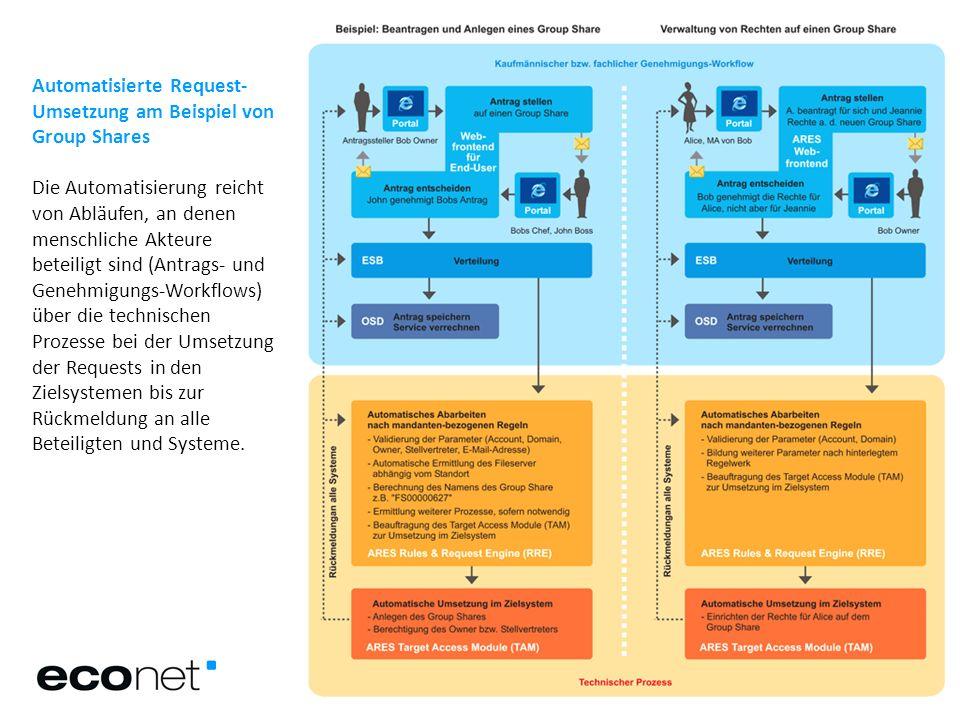 Automatisierte Request- Umsetzung am Beispiel von Group Shares Die Automatisierung reicht von Abläufen, an denen menschliche Akteure beteiligt sind (A