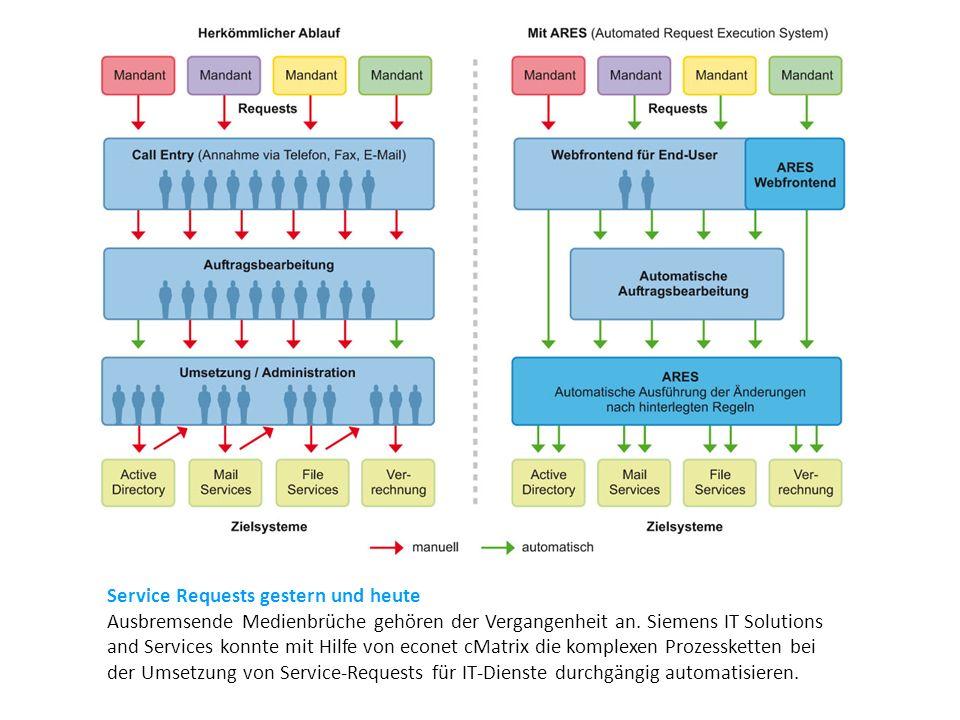 Service Requests gestern und heute Ausbremsende Medienbrüche gehören der Vergangenheit an. Siemens IT Solutions and Services konnte mit Hilfe von econ