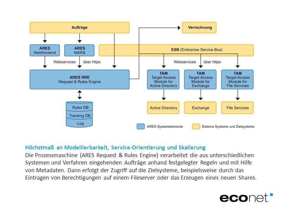 Höchstmaß an Modellierbarkeit, Service-Orientierung und Skalierung Die Prozessmaschine (ARES Request & Rules Engine) verarbeitet die aus unterschiedli