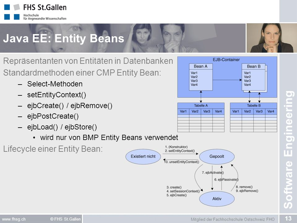 Mitglied der Fachhochschule Ostschweiz FHO 13 www.fhsg.ch © FHS St.Gallen Software Engineering Java EE: Entity Beans Repräsentanten von Entitäten in D