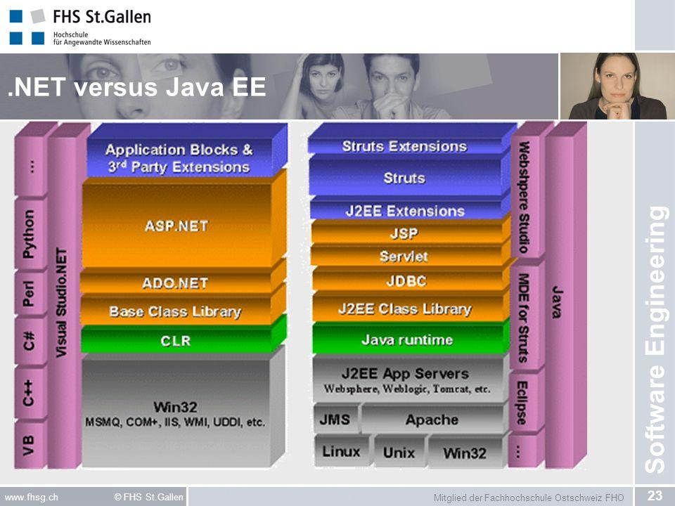 Mitglied der Fachhochschule Ostschweiz FHO 23 www.fhsg.ch © FHS St.Gallen Software Engineering.NET versus Java EE