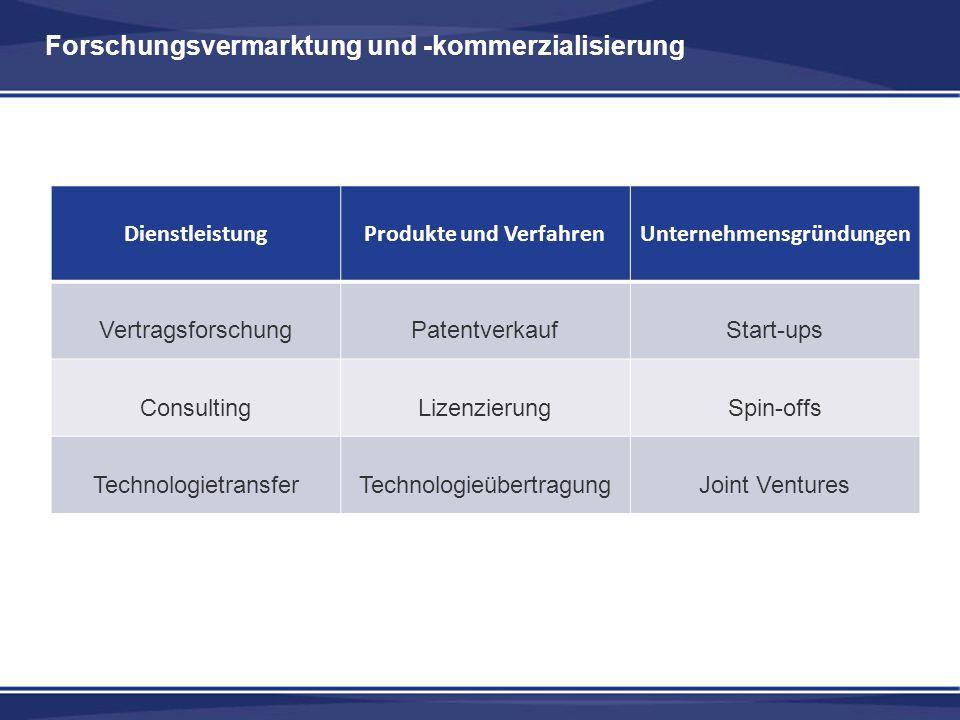 Forschungsvermarktung und -kommerzialisierung DienstleistungProdukte und VerfahrenUnternehmensgründungen VertragsforschungPatentverkaufStart-ups ConsultingLizenzierungSpin-offs TechnologietransferTechnologieübertragungJoint Ventures