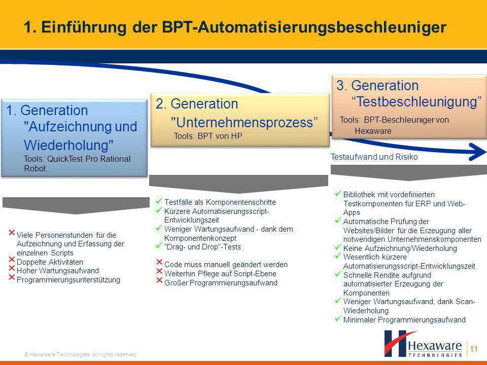 11 © Hexaware Technologies. All rights reserved. 1. Einführung der BPT-Automatisierungsbeschleuniger Testaufwand und Risiko 3. Generation Testbeschleu