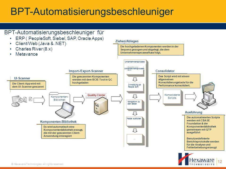 12 © Hexaware Technologies. All rights reserved. Die Client-App wird mit dem UI-Scanner gescannt Die gescannten Komponenten werden mit dem BCIE-Tool i