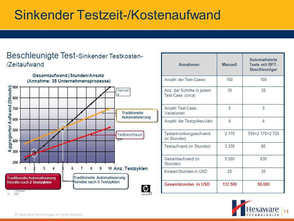 14 © Hexaware Technologies. All rights reserved. AnnahmenManuell Automatisierte Tests mit BPT- Beschleuniger Anzahl der Test-Cases100 Anz. der Schritt