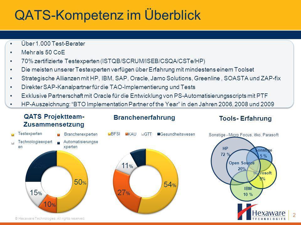 2 © Hexaware Technologies. All rights reserved. QATS-Kompetenz im Überblick Über 1.000 Test-Berater Mehr als 50 CoE 70% zertifizierte Testexperten (IS