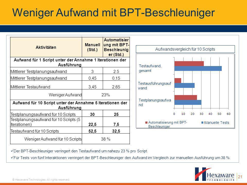 21 © Hexaware Technologies. All rights reserved. Weniger Aufwand mit BPT-Beschleuniger Der BPT-Beschleuniger verringert den Testaufwand um nahezu 23 %