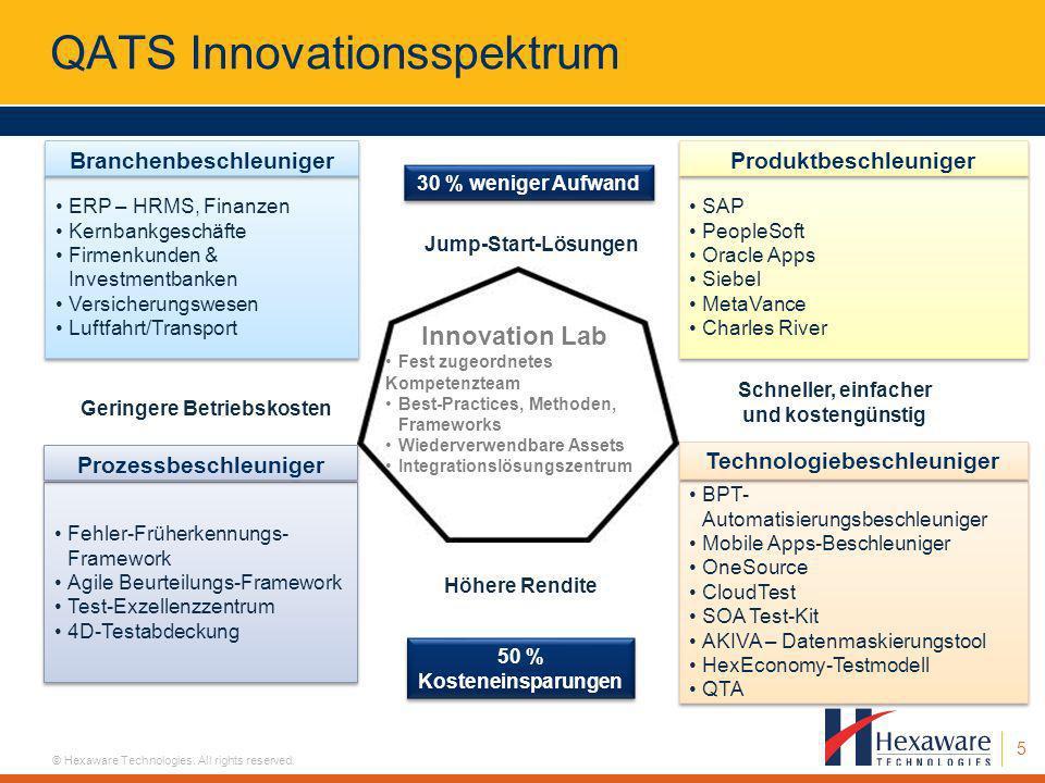 5 © Hexaware Technologies. All rights reserved. QATS Innovationsspektrum Innovation Lab Fest zugeordnetes Kompetenzteam Best-Practices, Methoden, Fram