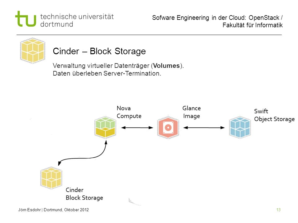 Sofware Engineering in der Cloud: OpenStack / Fakultät für Informatik 13 Jörn Esdohr | Dortmund, Oktober 2012 Cinder – Block Storage Verwaltung virtue