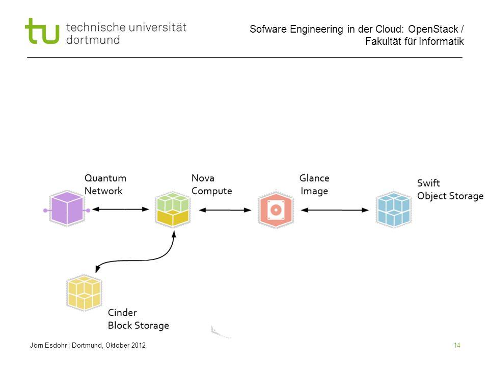 Sofware Engineering in der Cloud: OpenStack / Fakultät für Informatik 14 Jörn Esdohr   Dortmund, Oktober 2012