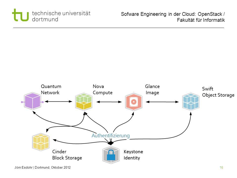 Sofware Engineering in der Cloud: OpenStack / Fakultät für Informatik 16 Jörn Esdohr   Dortmund, Oktober 2012