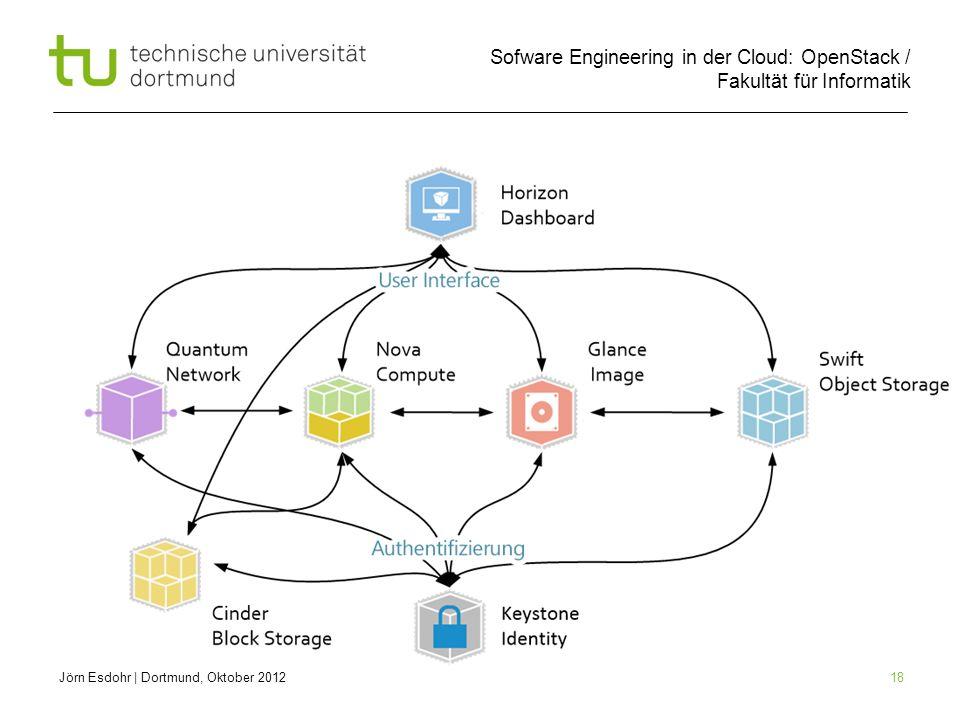 Sofware Engineering in der Cloud: OpenStack / Fakultät für Informatik 18 Jörn Esdohr | Dortmund, Oktober 2012