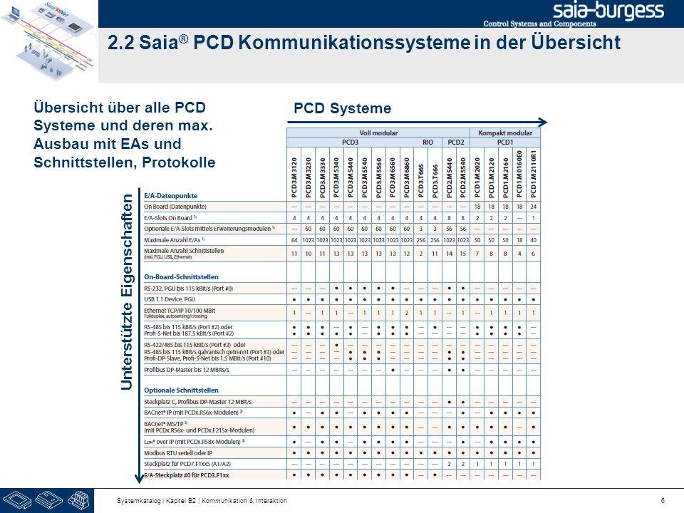 2.2 Saia ® PCD Kommunikationssysteme in der Übersicht 6 PCD Systeme Unterstützte Eigenschaften Übersicht über alle PCD Systeme und deren max. Ausbau m
