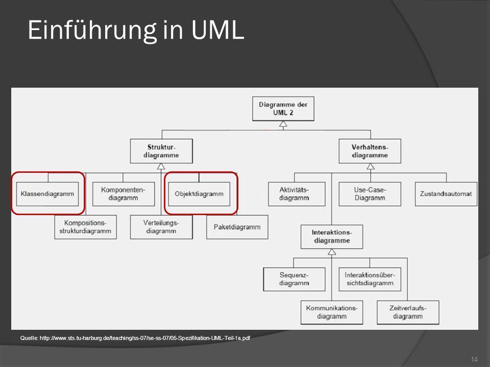Einführung in UML Quelle: http://www.sts.tu-harburg.de/teaching/ss-07/se-ss-07/05-Spezifikation-UML-Teil-1a.pdf 14