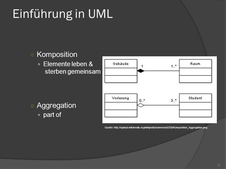 Einführung in UML Komposition Elemente leben & sterben gemeinsam Aggregation part of Quelle: http://upload.wikimedia.org/wikipedia/commons/2/2b/Kompos