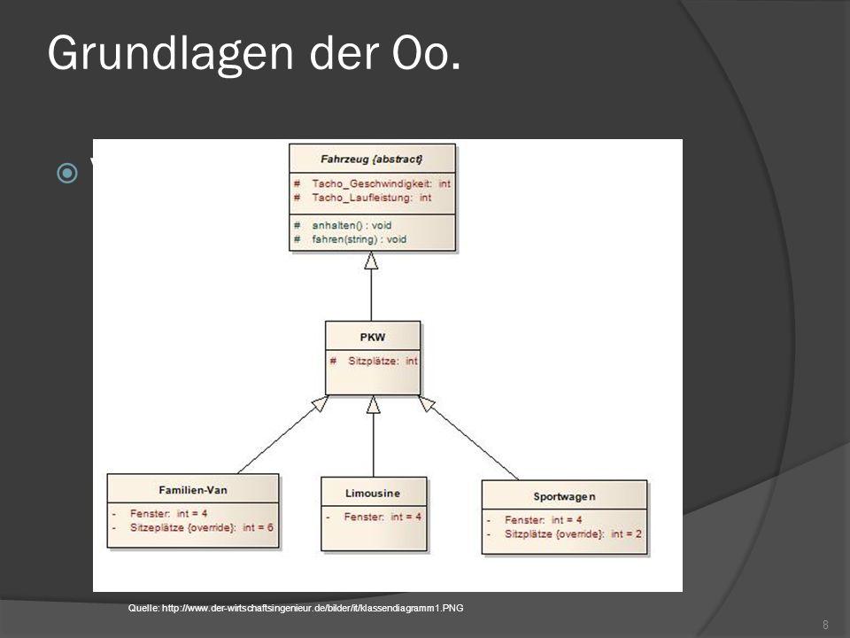 Einführung in UML Objektdiagramme Anordnung von Objekten zur Laufzeit Art Schnappschuss des Systems Objekte haben Namen und Typ Optional Werte für Attribute angeben Ähnliche Notation bei Klassen- und Objektdiagrammen 19 Quelle: http://info12.t-butsch.net/images/4/43/Objektdiagramm.jpg
