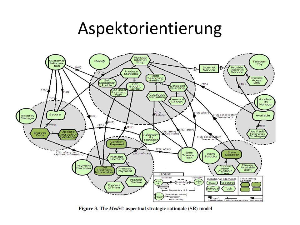 Bewertung: Aspektorientierung +Konzentration auf einzelne Aspekte sinnvoll alle Aspekte in einem einzigen großen Modell zu behandeln verringert die Komplexität nicht selbständige Identifizierung von Aspekten schwierig ( evtl.