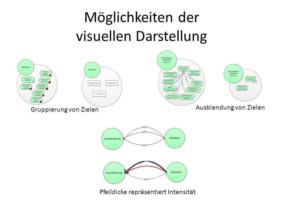 Möglichkeiten der visuellen Darstellung farbliche Strukturierung Unterscheidung anhand der Form Hervorhebung von Wurzel und Blättern