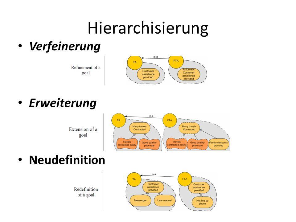 Hierachisierung
