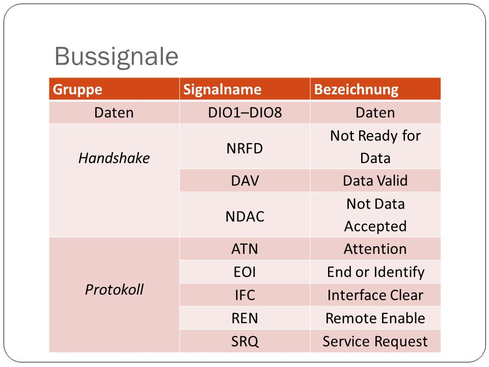Bussignale GruppeSignalnameBezeichnung DatenDIO1–DIO8Daten Handshake NRFD Not Ready for Data DAVData Valid NDAC Not Data Accepted Protokoll ATNAttenti