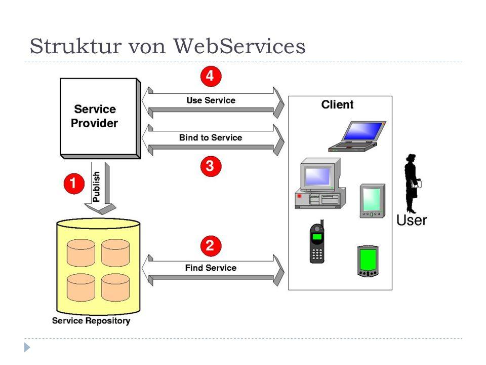 Architektur - SOAP SOAP (Simple Object Access Protocol) Kommunikationsprotokoll zwischen Provider und Requester XML basiert Beschreibt den Inhalt einer Nachricht und wie diese verarbeitet wird