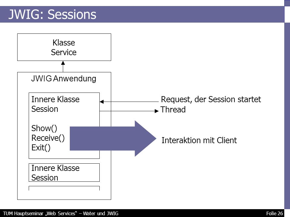 TUM Hauptseminar Web Services – Water und JWIG Folie 26 JWIG: Sessions Klasse Service JWIG Anwendung Innere Klasse Session Show() Receive() Exit() Innere Klasse Session Request, der Session startet Thread Interaktion mit Client