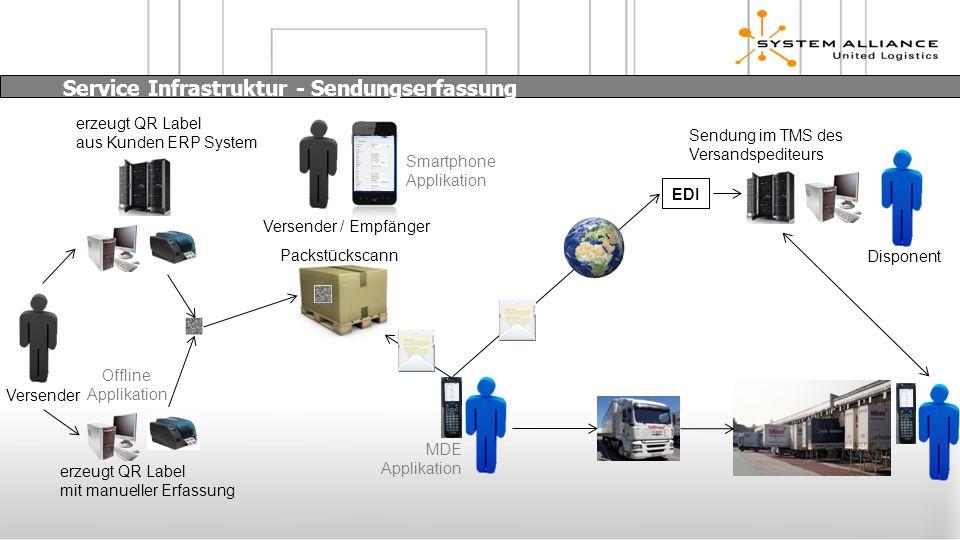 Service Infrastruktur - Sendungserfassung Versender erzeugt QR Label aus Kunden ERP System erzeugt QR Label mit manueller Erfassung Packstückscann Sen