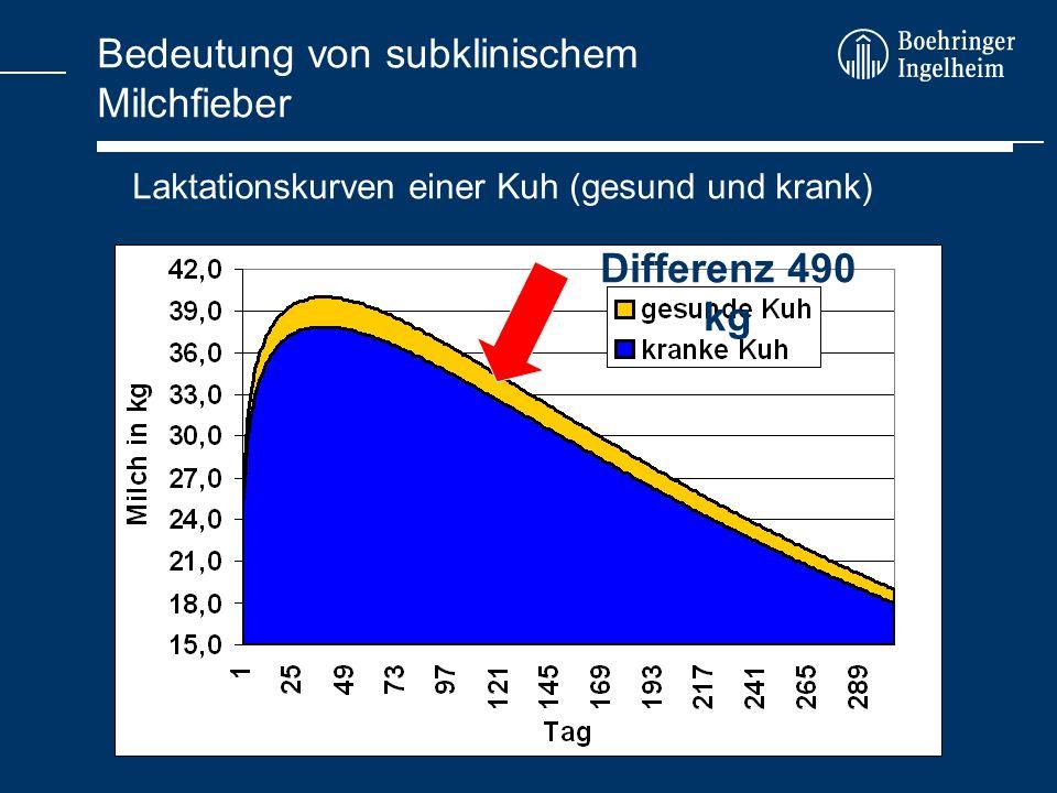 Bedeutung von subklinischem Milchfieber Laktationskurven einer Kuh (gesund und krank) Differenz 490 kg