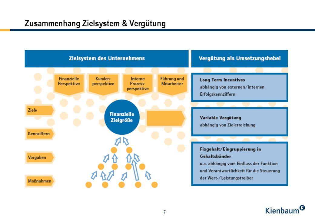 8 Was wir leisten »Analyse der Ausgangssituation sowie der unternehmens- spezifischen Rahmenbedingungen »Systemgestaltung auf Basis marktgerechter Vergütungen: Verhältnis fix zu variabel, Verhältnis Risiko zu Chance, Schwellenwert und Deckelung, Zielkomponenten, Zielarten und Zielgewichtung »Gestaltung des Zielableitungs-Prozesses (Zielkaskade) »Auswahl der Werttreiberziele und Key Performance Indicators aus der Strategie: finanzielle und nicht- finanzielle Größen »Organisation und Durchführung von Zielkonferenzen »Fachliche Implementierung, auf Wunsch unterstützende Software »Quality Checks der Zielvereinbarungen »Unterstützende Kommunikations- und Trainingsmaßnahmen bei der Einführung.