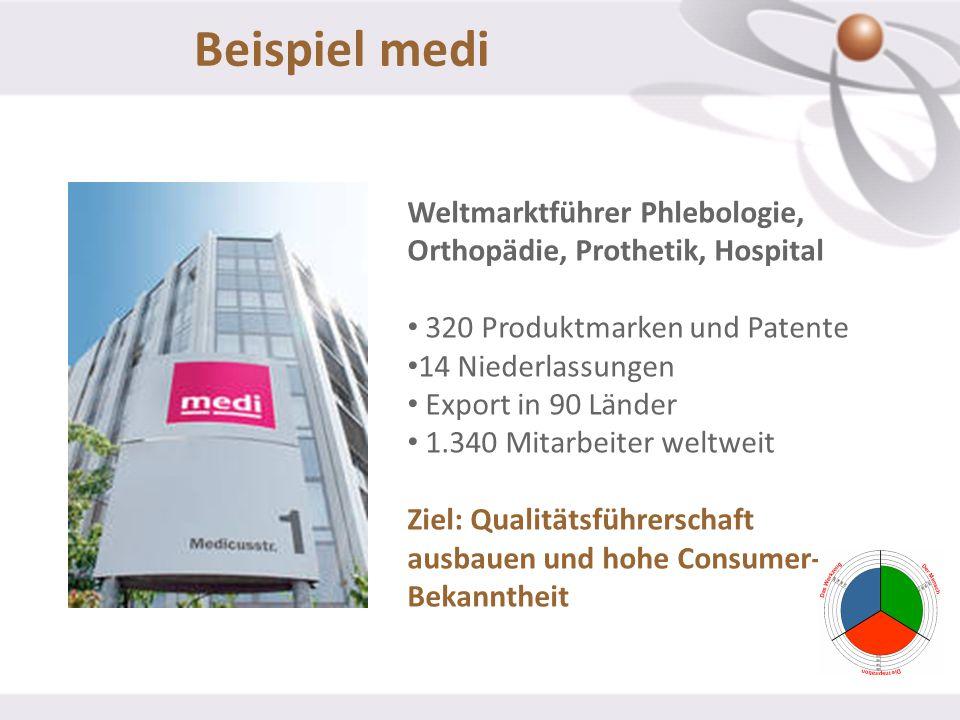 Beispiel medi Weltmarktführer Phlebologie, Orthopädie, Prothetik, Hospital 320 Produktmarken und Patente 14 Niederlassungen Export in 90 Länder 1.340
