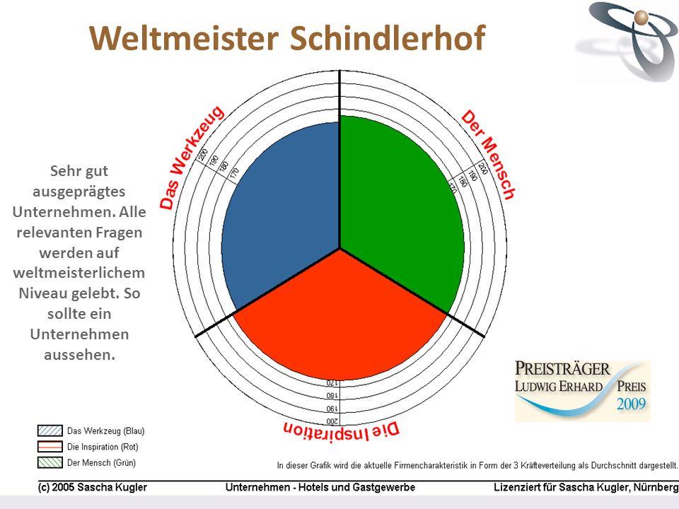 Weltmeister Schindlerhof Sehr gut ausgeprägtes Unternehmen. Alle relevanten Fragen werden auf weltmeisterlichem Niveau gelebt. So sollte ein Unternehm