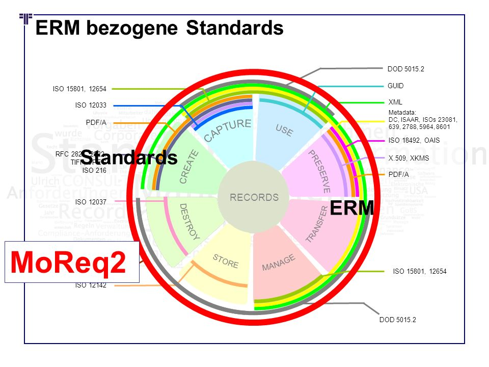 ERM bezogene Standards RECORDS MoReq2, ISO 15489 XML Metadata: DC, ISAAR, ISOs 23081, 639, 2788, 5964, 8601 ISO 18492, OAIS X.509, XKMS ISO 12142 ISO 15801, 12654 ISO 12033 PDF/A RFC 2821, 2822, TIFF, JPEG ISO 216 ISO 12037 GUID PDF/A ISO 15801, 12654 DOD 5015.2 ERM Standards MoReq2