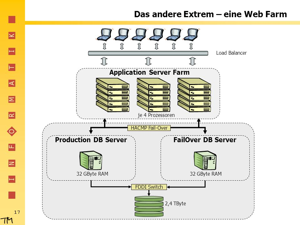 I N F O R M A T I K 17 Das andere Extrem – eine Web Farm HACMP Fail-Over Production DB ServerFailOver DB Server 2,4 TByte FDDI Switch 32 GByte RAM Loa
