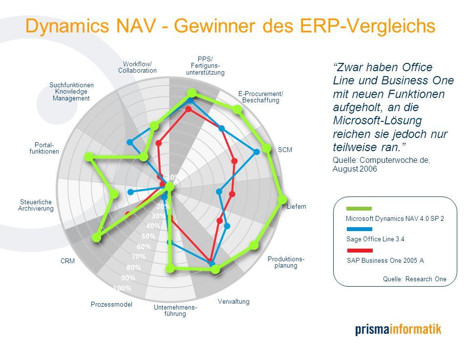 Fakten & Zahlen zu Microsoft Dynamics NAV Mehr als 57000 Kunden weltweit, davon mehr als 1 600 Kunden in der Schweiz Mehr als 2700 zertifizierte Partner, davon ca.