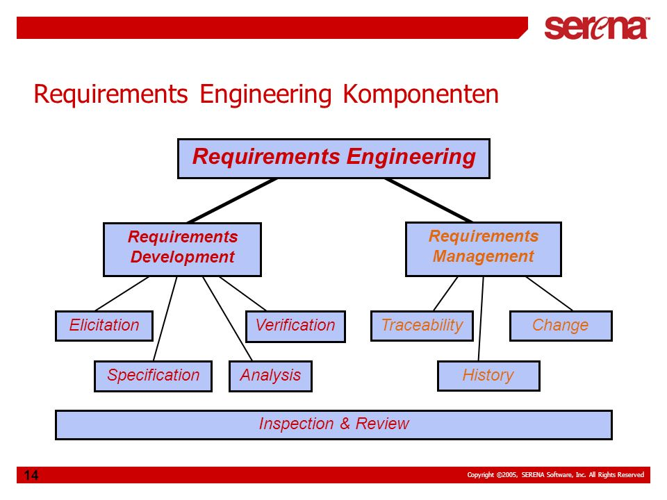 Copyright ©2005, SERENA Software, Inc. All Rights Reserved 14 Requirements Engineering Komponenten Requirements Management Requirements Development Re