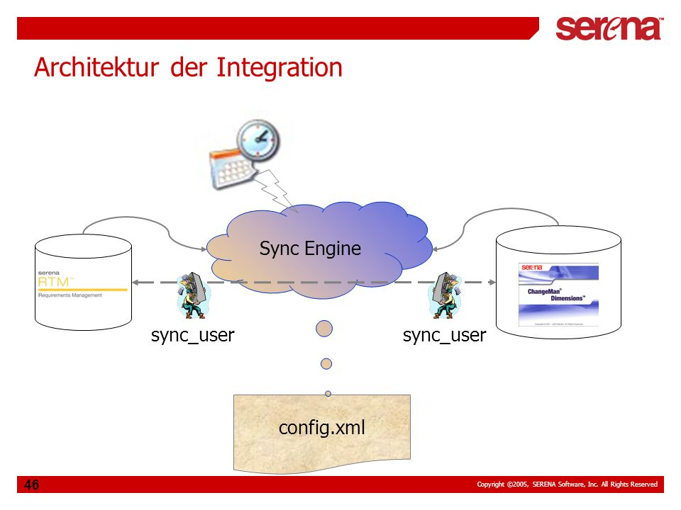 Copyright ©2005, SERENA Software, Inc. All Rights Reserved 46 Architektur der Integration config.xml Sync Engine sync_user