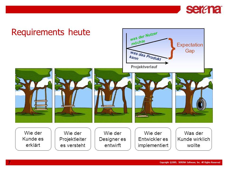 Copyright ©2005, SERENA Software, Inc. All Rights Reserved 7 Requirements heute Wie der Kunde es erklärt Wie der Projektleiter es versteht Wie der Des
