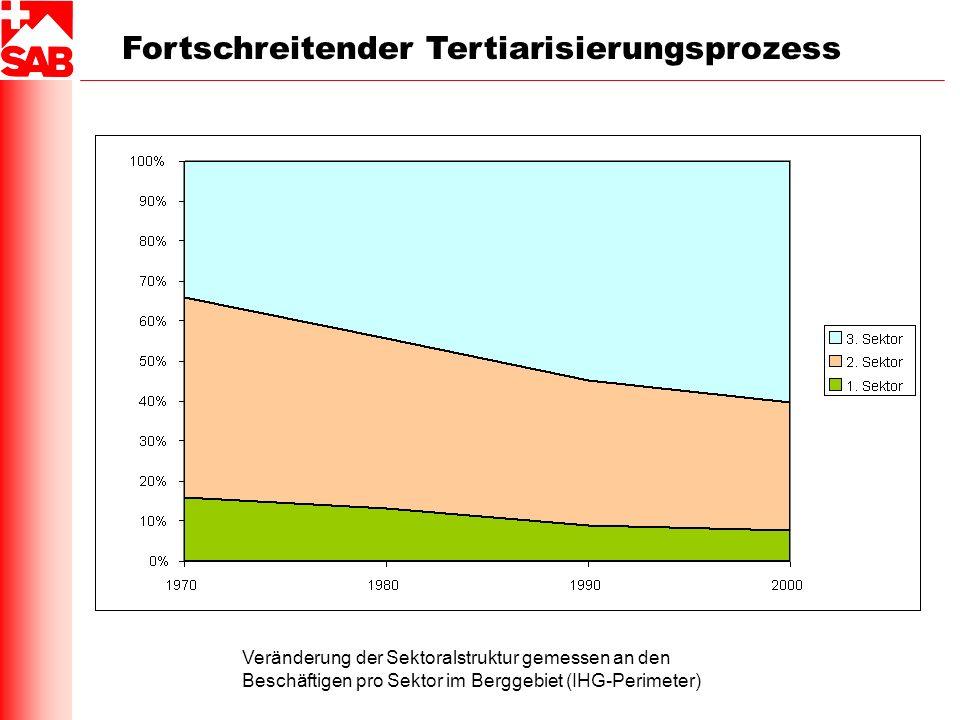 Fortschreitender Tertiarisierungsprozess Veränderung der Sektoralstruktur gemessen an den Beschäftigen pro Sektor im Berggebiet (IHG-Perimeter)