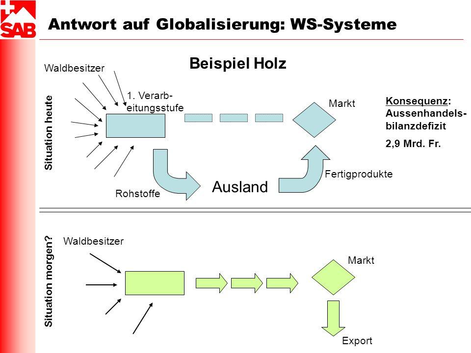 Beispiel Holz Antwort auf Globalisierung: WS-Systeme Waldbesitzer 1. Verarb- eitungsstufe Ausland Fertigprodukte Markt Rohstoffe Konsequenz: Aussenhan