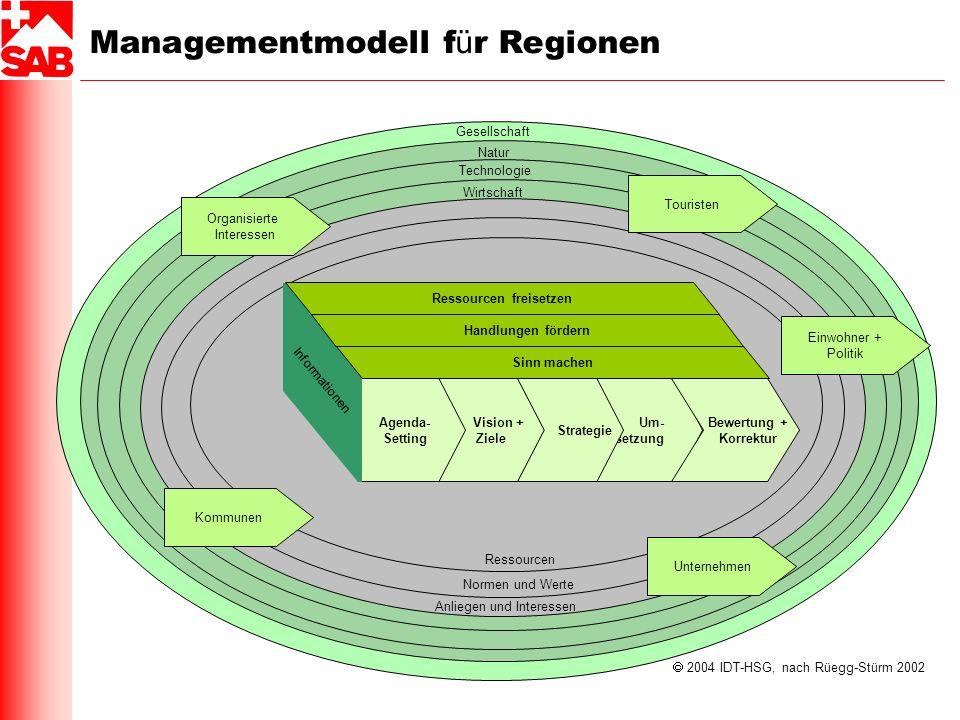 2004 IDT-HSG, nach Rüegg-Stürm 2002 Vision + Ziele Um- setzung Strategie Agenda- Setting Ressourcen Wirtschaft Normen und Werte Anliegen und Interesse