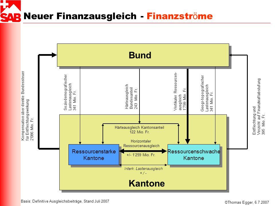 Neuer Finanzausgleich - Finanzstr ö me Bund Kantone Ressourcenstarke Kantone Ressourcenschwache Kantone Geogr-topografischer Lastenausgleich 341 Mio.