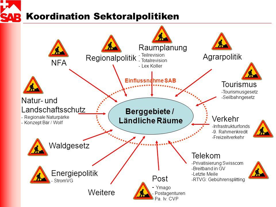 Berggebiete / Ländliche Räume Waldgesetz NFA Regionalpolitik Agrarpolitik Raumplanung - Teilrevision - Totalrevision - Lex Koller Tourismus -Tourismus