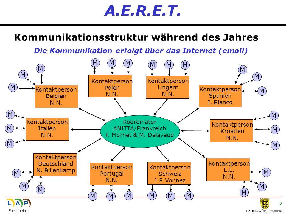 BADEN-WÜRTTEMBERG 9 A.E.R.E.T. Kommunikationsstruktur während des Jahres Die Kommunikation erfolgt über das Internet (email) Koordinator ANITTA/Frankr