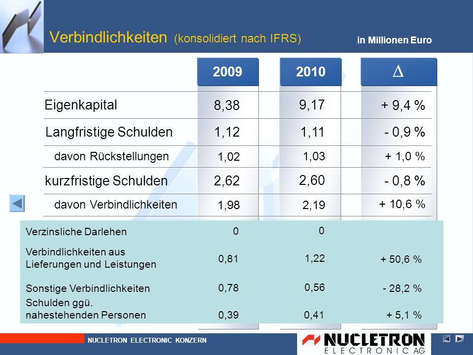 2010 in Millionen Euro Verbindlichkeiten (konsolidiert nach IFRS) - 0,8 % 2,60 1,03 davon Rückstellungen - 0,9 % 1,11 kurzfristige Schulden Langfristi