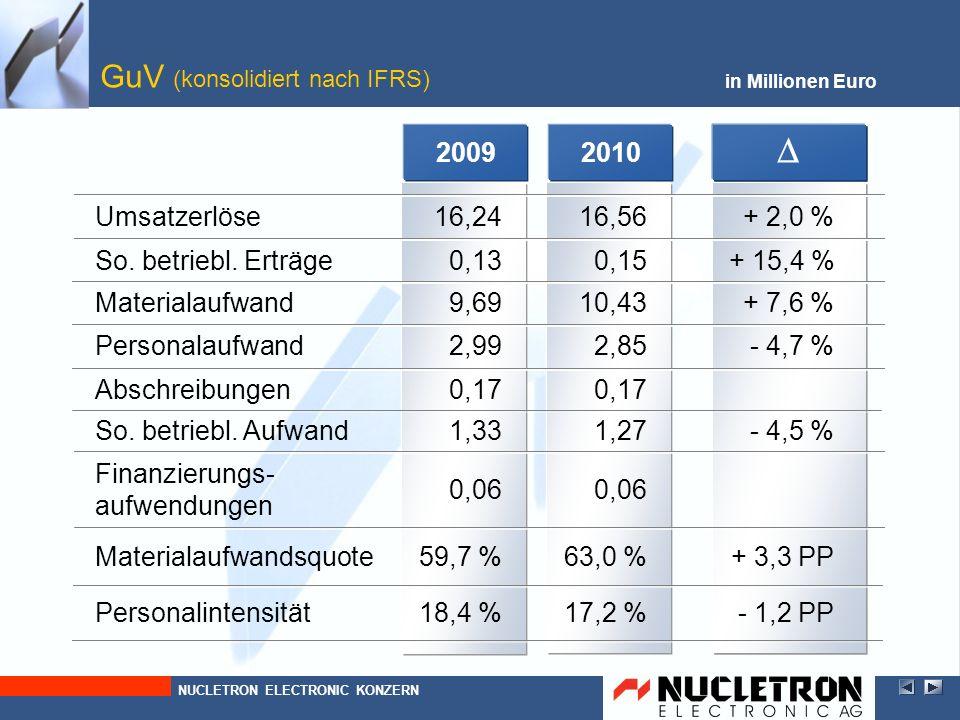 20092010 Abschreibungen Finanzierungs- aufwendungen So. betriebl. Aufwand Personalaufwand Materialaufwand So. betriebl. Erträge GuV (konsolidiert nach