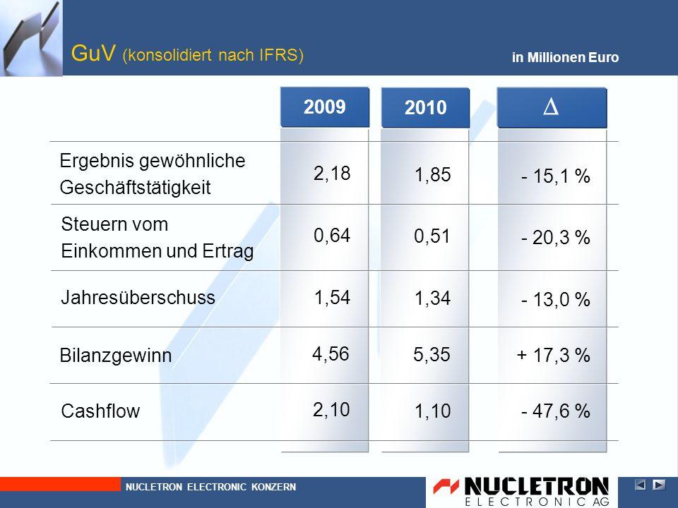 20092010 GuV (konsolidiert nach IFRS) in Millionen Euro Jahresüberschuss Bilanzgewinn Steuern vom Einkommen und Ertrag Ergebnis gewöhnliche Geschäftst