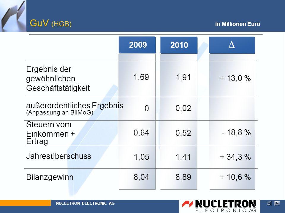 20102009 GuV (HGB) in Millionen Euro Ergebnis der gewöhnlichen Geschäftstätigkeit NUCLETRON ELECTRONIC AG außerordentliches Ergebnis (Anpassung an Bil