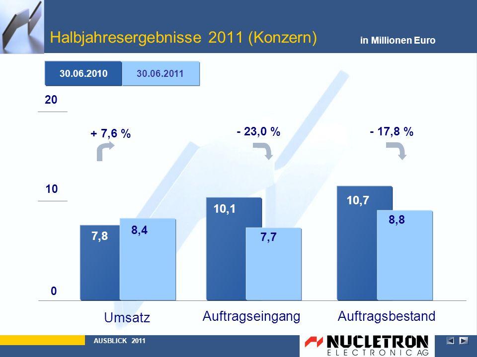 Halbjahresergebnisse 2011 (Konzern) in Millionen Euro AUSBLICK 2011 30.06.2011 30.06.2010 AuftragsbestandAuftragseingang Umsatz 0 10 20 7,8 10,1 10,7