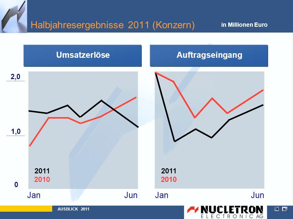 2010 2011 Auftragseingang JanJunJanJun Umsatzerlöse Halbjahresergebnisse 2011 (Konzern) 0 1,0 2,0 in Millionen Euro AUSBLICK 2011 2010
